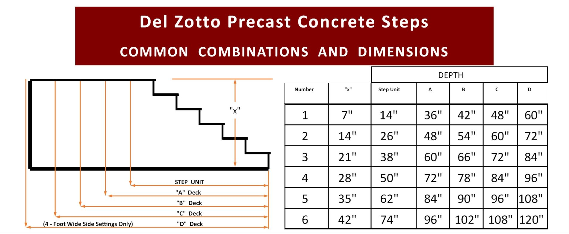 Step Dimensions